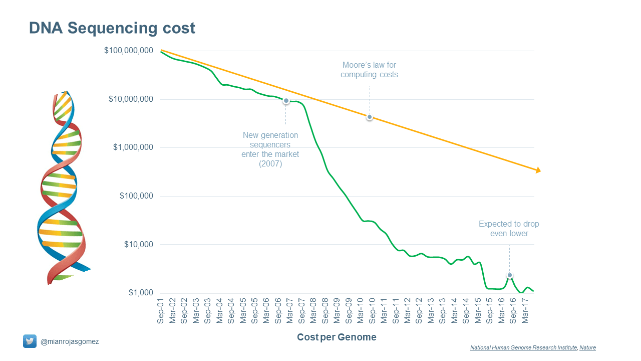 The DNA sequencing cost follows also an exponential curve (even improving it)