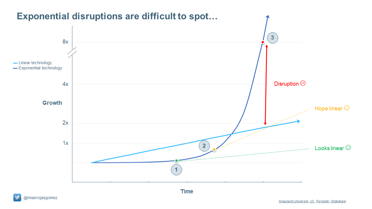 Disruption of exponential technology on the market